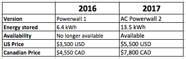 Powerwall Pricing Comparison