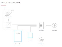 Typical Tesla Powerwall 2 Layout